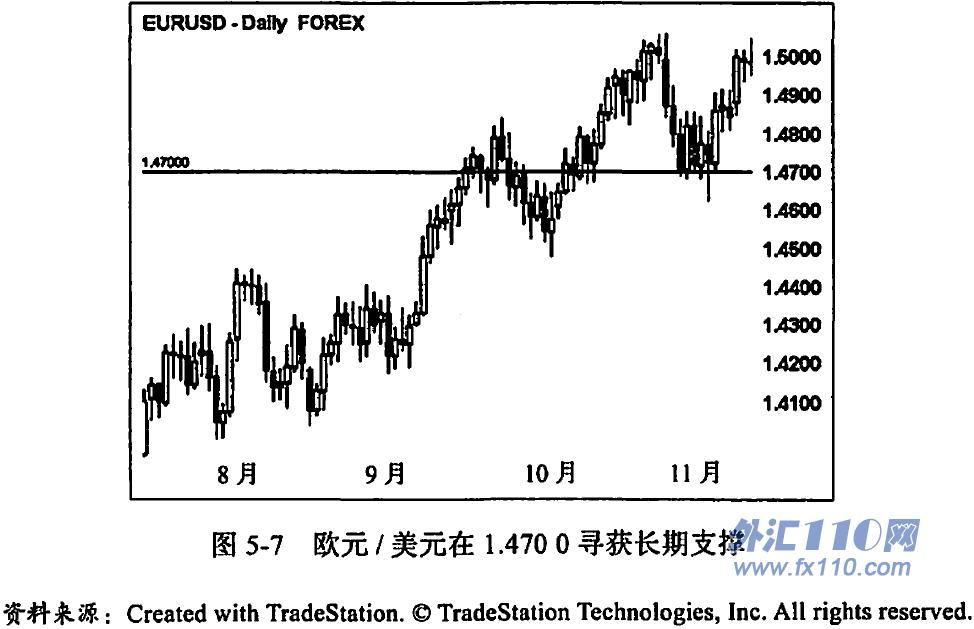 《外汇交易:高手训练营》第五章 用美元指数