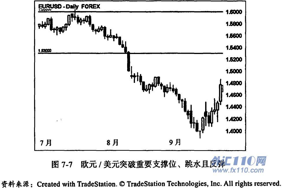 《外汇交易:高手训练营》第七章 观察力