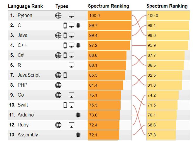 2017年最受欢迎的编程语言排行Python第一